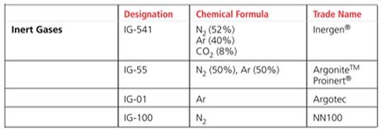 سیستم گازی IG